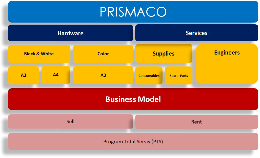 Business Model Prismaco